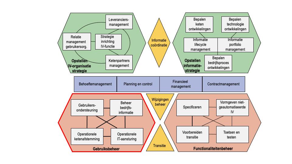 BiSL model in detail met cluster Gebruiksbeheer uitgelicht